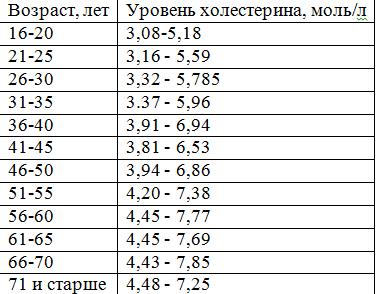 Норма загального холестерину у жінок таблиця