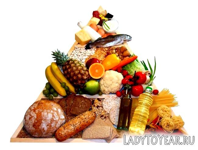 Трикутник збалансованого харчування